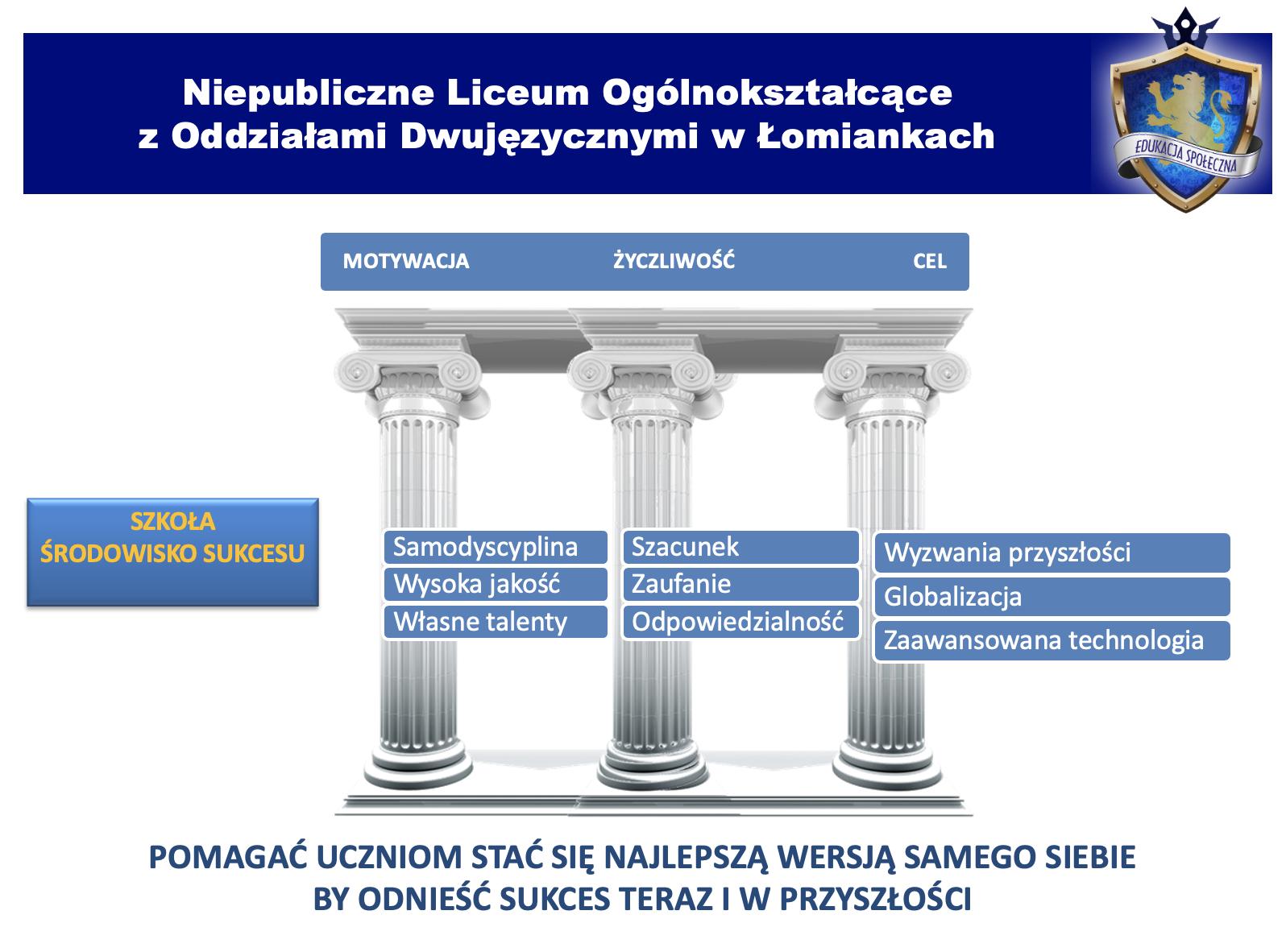 Niepubliczne Liceum Ogólnokształcące z oddziałami dwujęzycznymi w Łomiankach